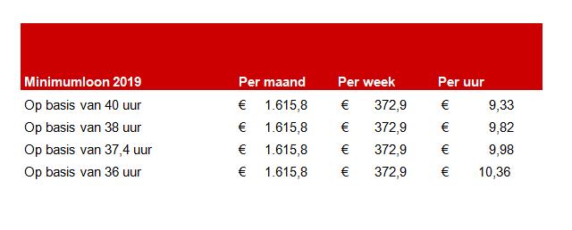 https://www.pvda.nl/nieuws/voor-een-hoger-minimumloon/
