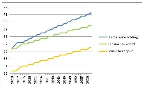 https://www.pvda.nl/nieuws/nieuws-over-voorlopig-pensioenakkoord/