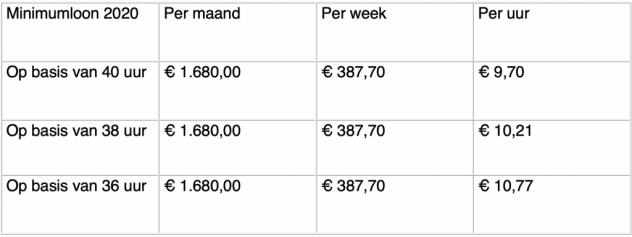 https://www.pvda.nl/nieuws/hoger-minimumloon/